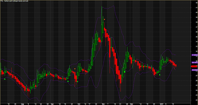 Accurate Heiken Ashi Bollinger Band ADX System