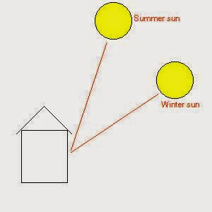 Best House Position for Sun picture