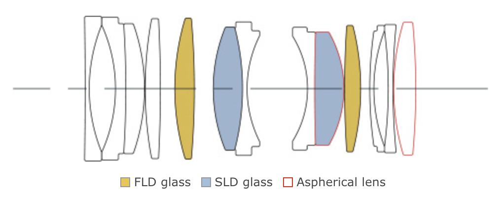 Оптическая схема объектива Sigma 70mm f/2.8 DG Macro Art