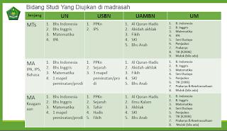 Daftar Bidang Studi yang Diujikan di Madrasah