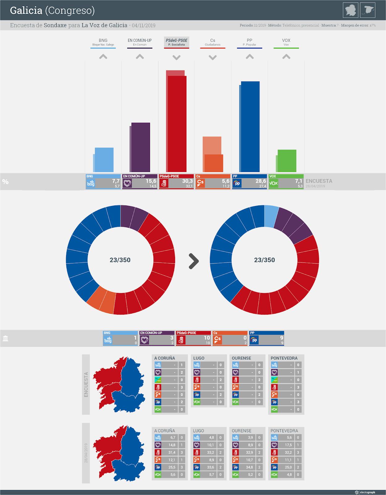 Gráfico de la encuesta para elecciones generales en Galicia realizada por Sondaxe para La Voz de Galicia, 4 de noviembre de 2019