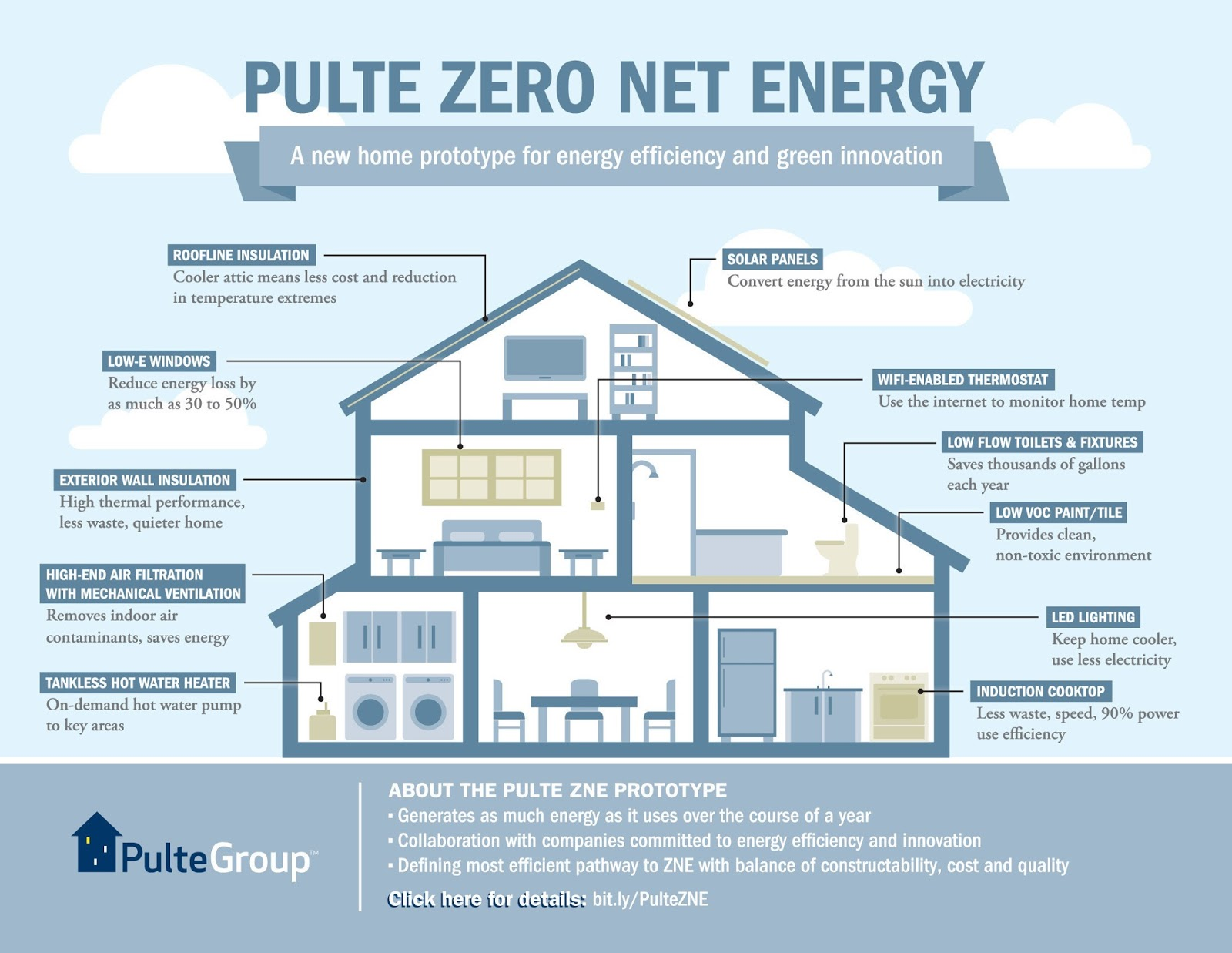 Pultegroup Prototyping Innovative Zero Net Energy Home