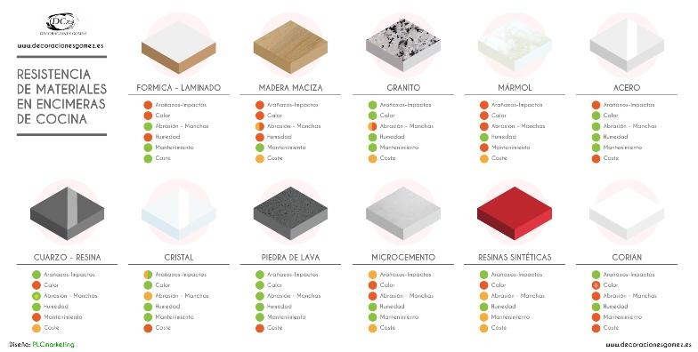 Blog decoraci n chic and deco ideas e inspiraci n para - Materiales encimeras cocina ...