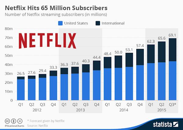 Netflix美國本土訂閱用戶數量漸趨飽和
