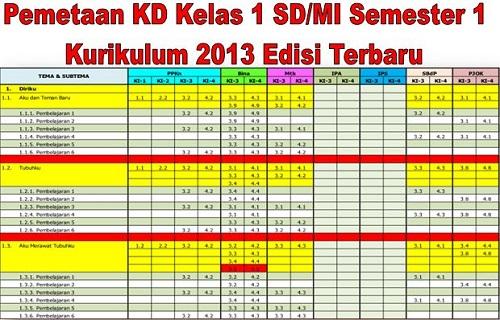 Pemetaan KD Kelas 1 SD/MI Semester 1 Kurikulum 2013 Edisi Terbaru