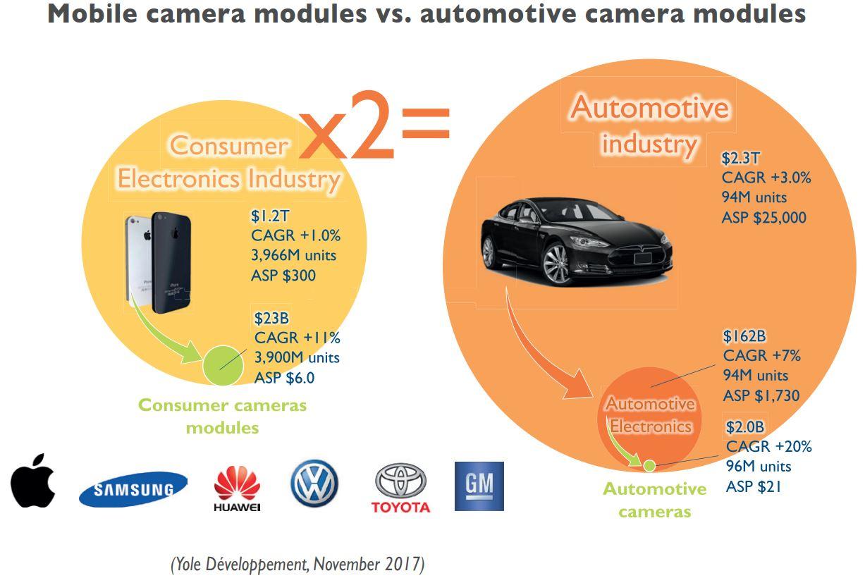 Image Sensors World: Yole on Camera Module Industry