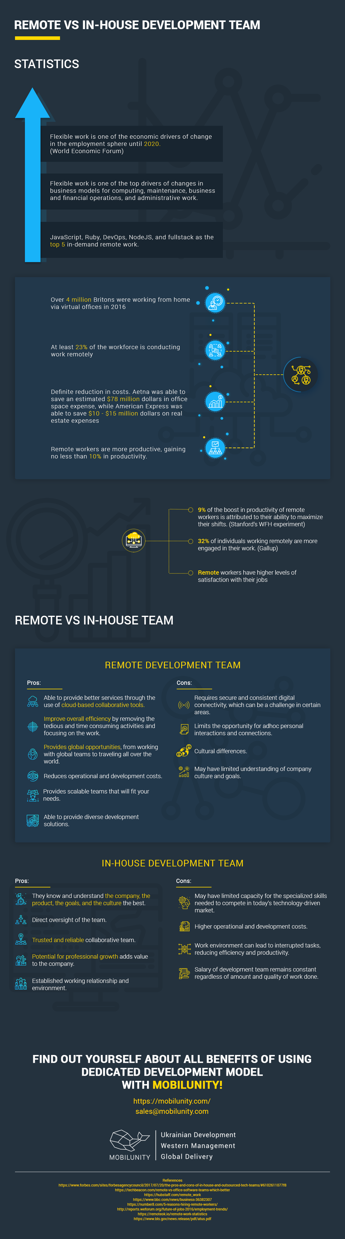 Remote vs In-House Development Teams #Infographic