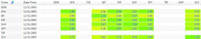 2003 250 day correlation between ETFs: EEM, EFA, FXI, IEF, IYR, SHY, SPY, TIP, UUP, and XLV