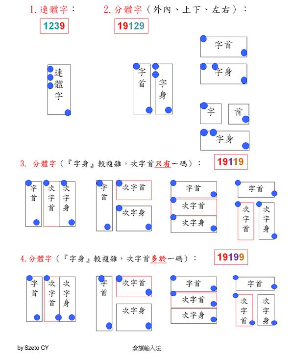 倉頡教學 - 竹木日工作網