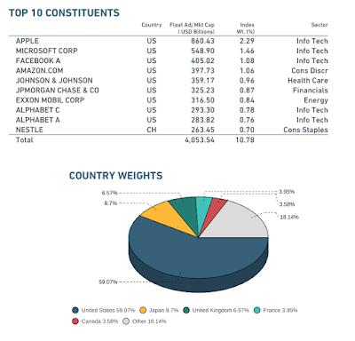 Composition du MSCI World