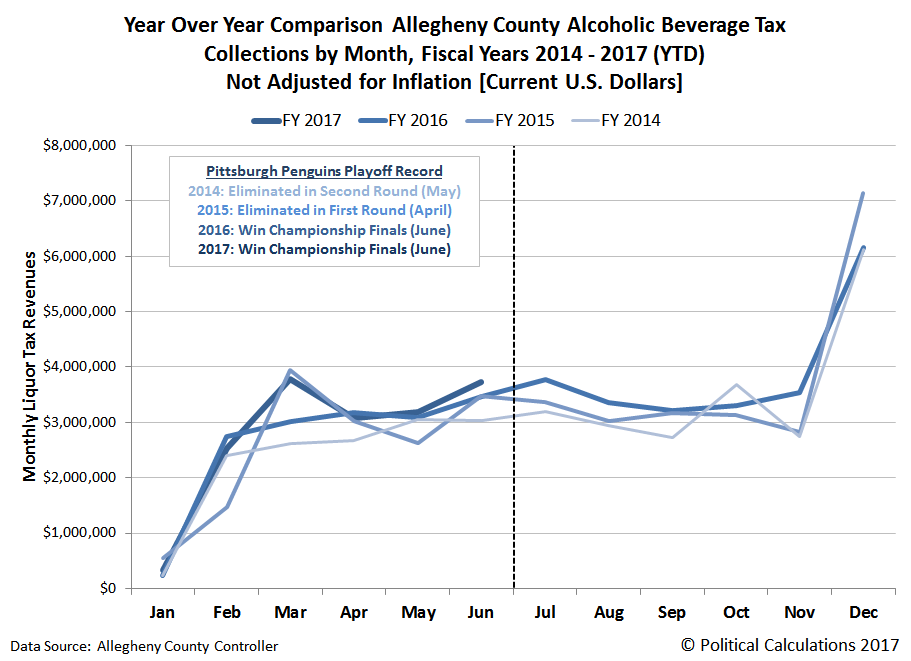 Year Over Year Comparison Allegheny County Alcoholic Beverage Tax Collections by Month, Fiscal Years 2014 - 2017 (YTD), Not Adjusted for Inflation [Current U.S. Dollars]
