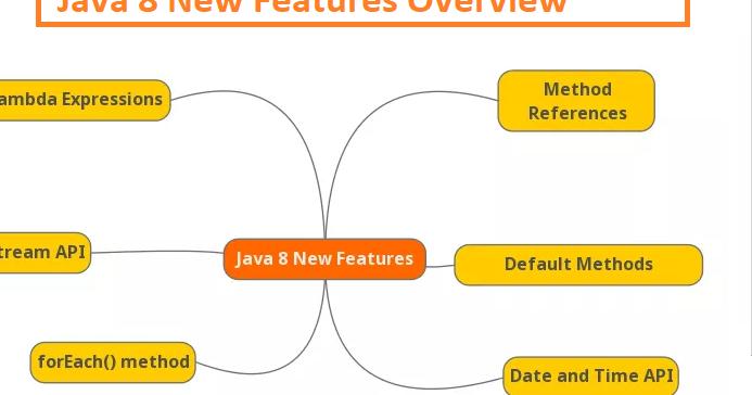 What is Default or Defender Methods of Java 8 - Tutorial