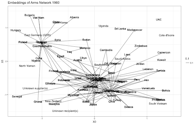 Dynamic Networks: Visualizing Arms Trades Over Time | R-bloggers