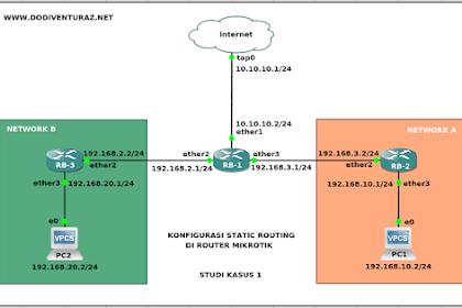Tutorial Konfigurasi Static Routing di Router Mikrotik (Studi Kasus 1)