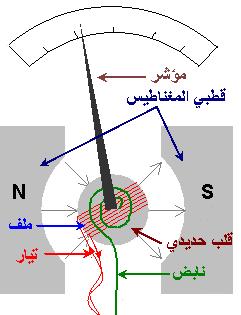 الجلفانومتر ـ المقياس الجلفاني