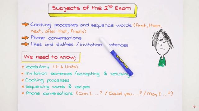 Tonguç 8. Sınıf İngilizce Konu Anlatımları