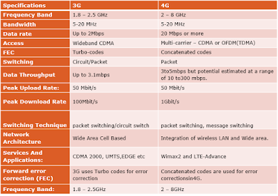 Specifications and differences between 3G and 4G networks