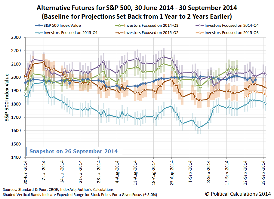 Alternative Futures for S&P 500, 30 June 2014 - 30 September 2014 (Baseline for Projections Set Back from 1 Year to 2 Years Earlier), Snapshot on 26 September 2014