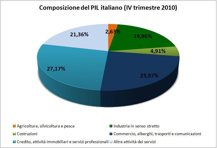 Sollevazione contro inchiesta sul debito pubblico for Composizione del parlamento italiano oggi