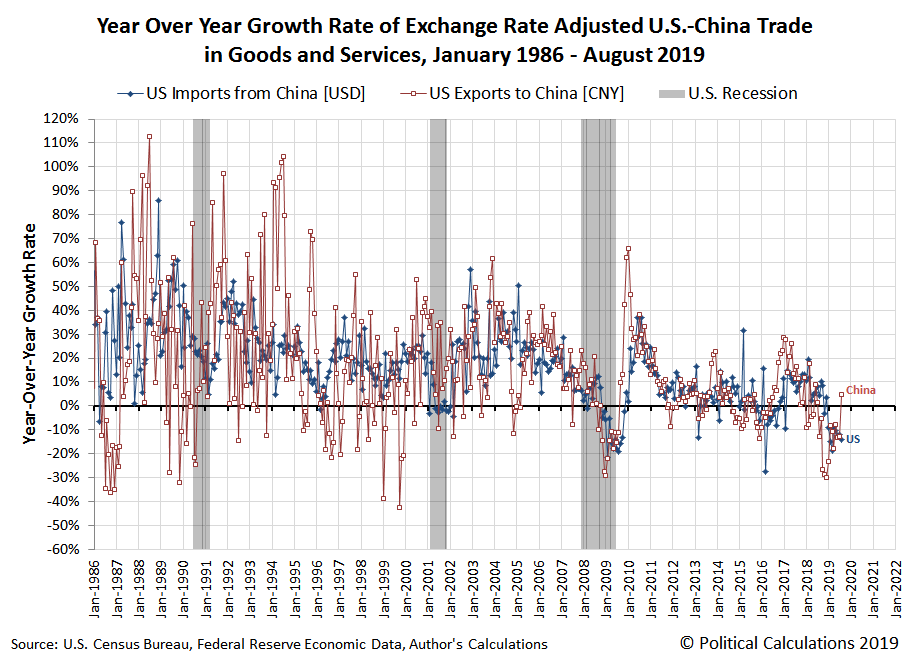 Year Over Year Growth Rate of Exchange Rate Adjusted U.S.-China Trade in Goods and Services, January 1986 - August 2019