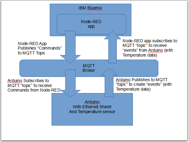 Henry Will 4: Cabin Fever Part 5: MQTT and IBM Internet of Things