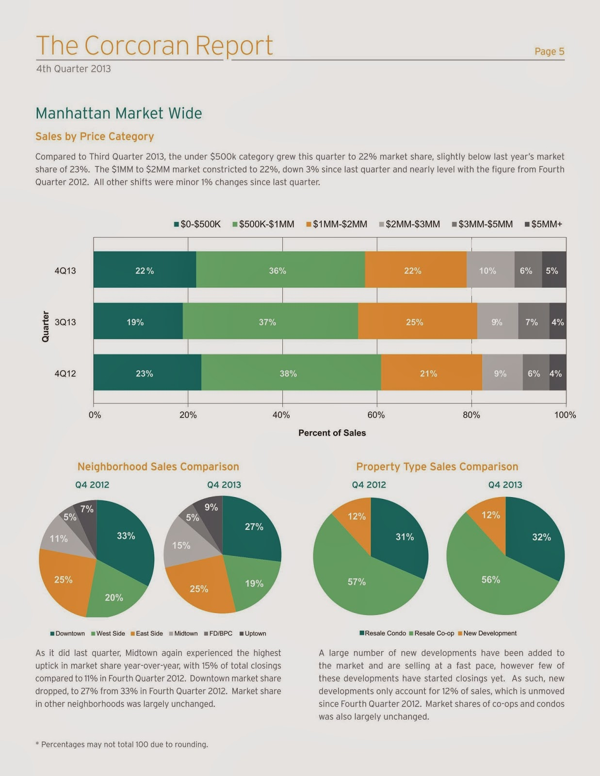 Manhattan Market Report | Fourth Quarter 2013