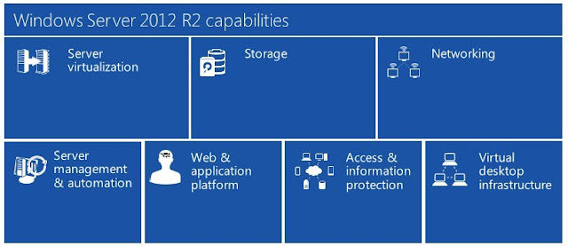 Microsoft Windows Server 2012 R2 Full Version Download For PC