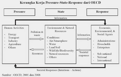 Kerangka Kerja Pressure-State-Response dari OECD (OECD, 2001 dan 2008)