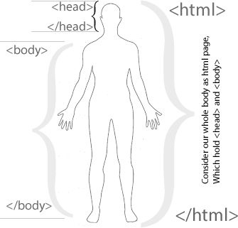 HTML Structure example