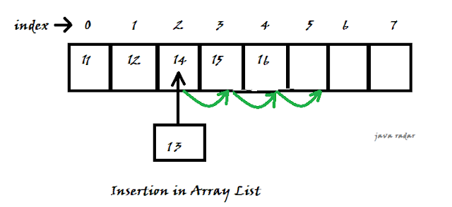 Java Radar  Difference   Arraylist Vs Linkedlist
