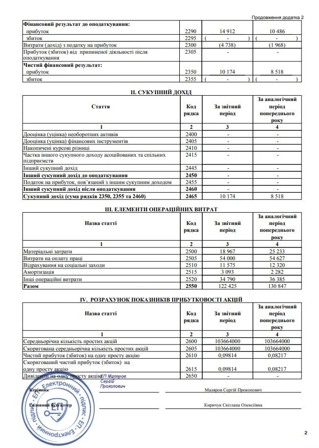Київський завод автоматики збільшив прибутки
