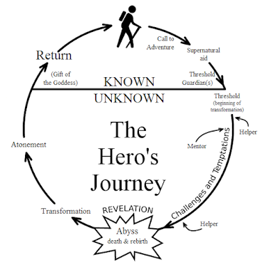 What to Outline When Starting a Story ~ September C. Fawkes
