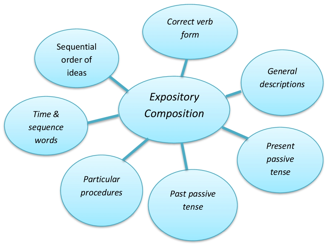Lesson Plan Of Expository Paragraph Writing English Grade
