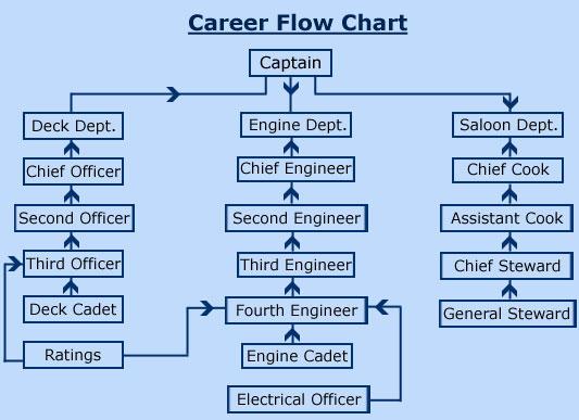 Merchant Navy Colleges: Merchant navy Career Flow Chart