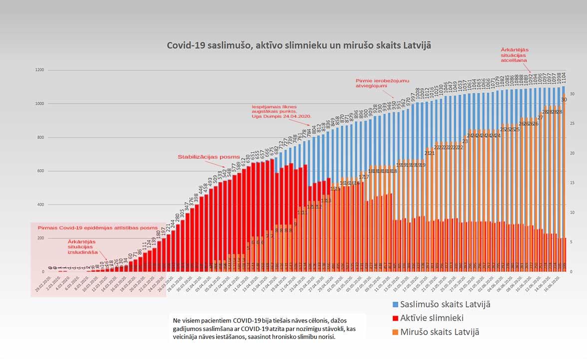 Grafiks ar Covid-19 saslimušo un mirušo skaitu valstī 17.06.2020.