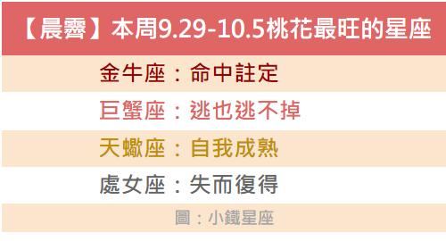 【晨霽】本周9.29-10.5桃花最旺的四個星座
