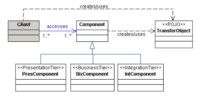 Data Transfer Object Design Pattern in Java