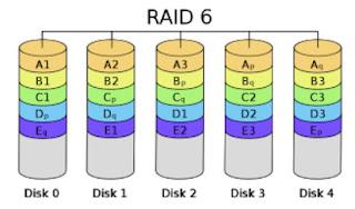 RAID level 6