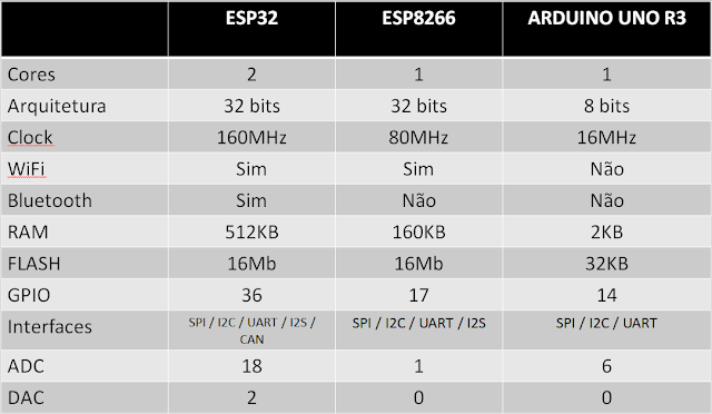 Tabela comparativa entre ESP32, ESP8266 e Arduino R3