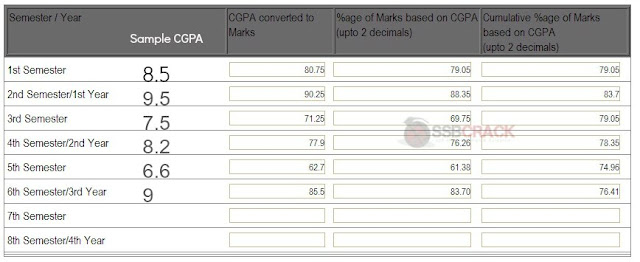 How To Convert CGPA to Marks for TGC and SSC Tech