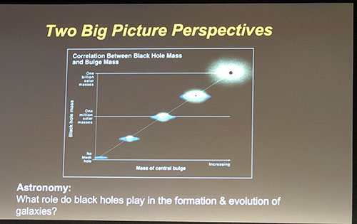 Black Hole mass and mass of the galaxy bulge are correlated (Andrea Ghez, UCLA, at APS Meeting in Denver)
