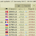 World's Top 10 Chess Player - Wesley So on 3rd Spot.
