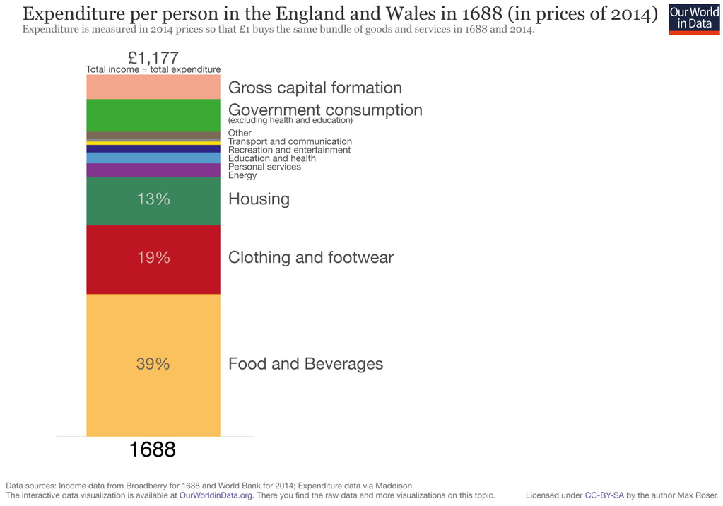 Expenditure per person in the England & Wales in 1688 (in prices of 2014)