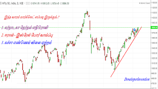 Nifty Upcoming Days Expectations | Weekly Analysis May 2nd Week | Share market in Tamil