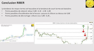 Analyse technique pour investir en bourse avec RIBER [28/11/2017]