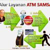 Mudahnya Pembayaran Pajak Motor Dan STNK Bagi Nasabah Bank Jateng