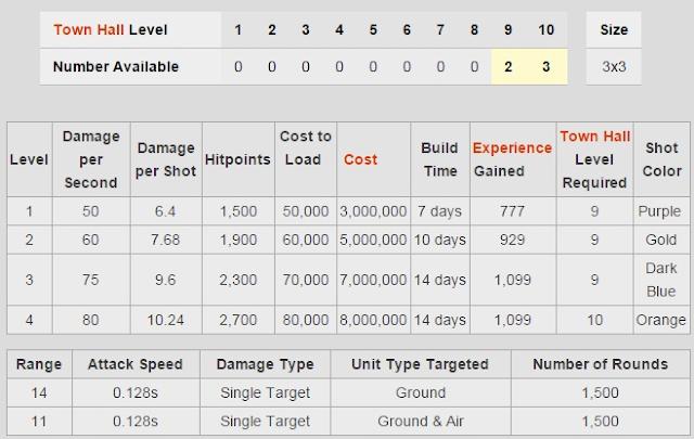 Biaya dan Lama Upgrade X-bow