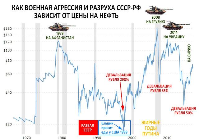 Зависимость РФ от цены на нефть
