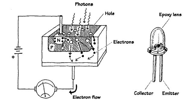 بنية ترانزستور ضوئي