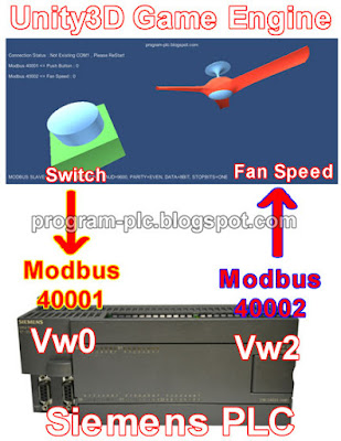 PLC and Unity3D Game Engine using Modbus